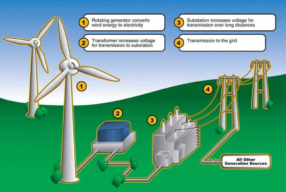 Windfarm-Diagram