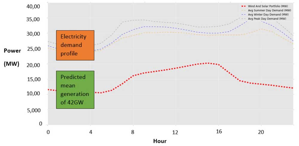 wind-and-solar-portfolio-hourly-generation